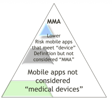 FDA_mobile_apps_categories.png