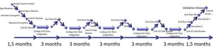 Software in Medical Devices - waterfall development repeated n times, with first and last iterations that are modified