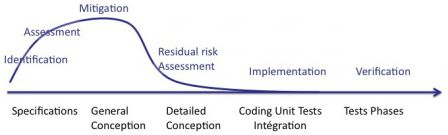 Software in Medical Devices - intensity of risk management activities during software development