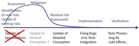 Software in Medical Devices - Intensities of risk management during software maintenance