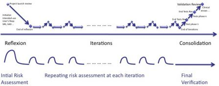 Software in Medical Devices - risk management activities during agile iterations