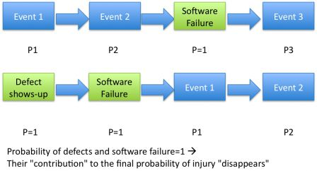 "Probability of defects and software failure=1. Their ""contribution"" to the final probability of injury ""disappears"""
