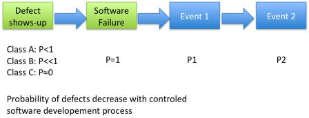 Probability of defects decrease with controled software developement process compliant with IEC 62304
