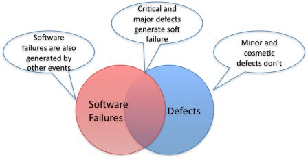 Software in Medical Devices - Common set of Defects and Software Failures