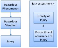 Software in medical devices - Risks is the combination of gravity and probability of injury