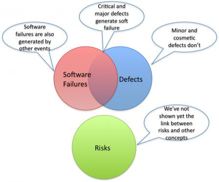 Software in Medical Devices - Risks vs Defects and Software Failures - link TBD