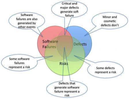 Software in Medical Devices - Risks vs Defects vs Software Failures