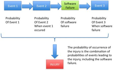 The probability of the injury is the combination of the probabilities of events that lead to the injury