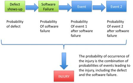 The probability of occurrence of the injury is the combination of probabilities of events leading to the injury, including the defect and the software failure.