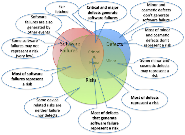 Software in Medical Devices - Risks vs Defects vs Software Failures - the big picture