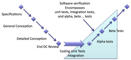 Software in medical devices - Software verification Encompasses unit tests, integration tests, and alpha, beta tests