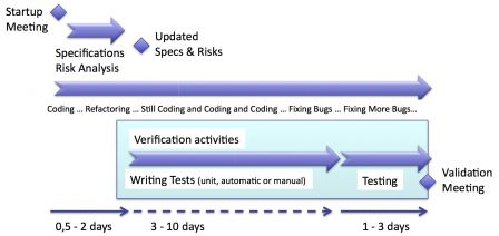 Software in medical devices - Software verification activities in agile iteration