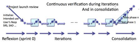 software in medical devices - Continuous software verification during Iterations and in Consolidation