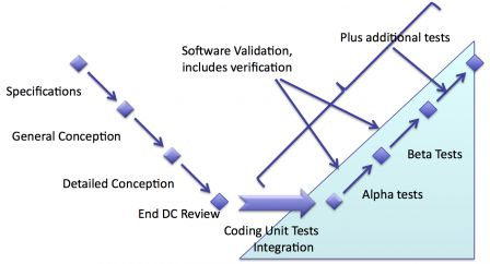 software in medical devices - Validation includes verification activities plus additional tests