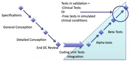software in medical devices - Tests in validation: Clinical Tests or Free tests in simulated clinical conditions