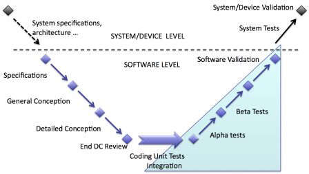 software in medical devices - software validation and system/device validation