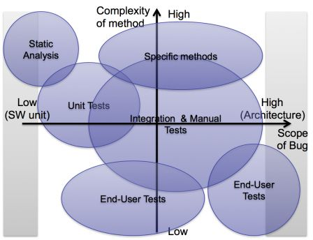 Software Medical Devices - Position of different verification methods vs their complexity and the scope of bugs found