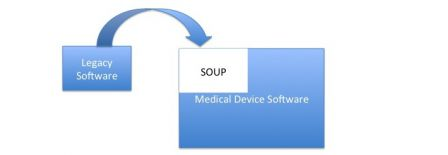 Software in medical devices - Legacy Software as a SOUP