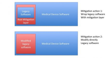 Software in medical devices - Type of SW mitigations actions on legacy Software as a SOUP