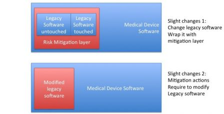 Software in medical devices - Modify legacy Software as a SOUP