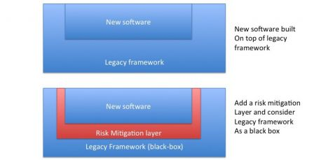 software in medical devices - Legacy Software is a framework