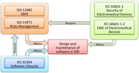 Software in Medical Devices - relationships between IEC 62304 and IEC 60601-1