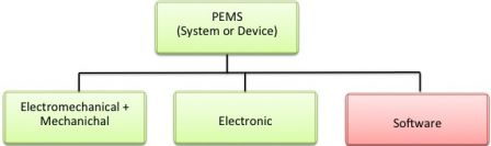 Software in Medical Devices - PEMS decomposition into hardware and software subsystems