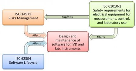 Software in Medical Devices - relationships between IEC 62304 and IEC 61010-1