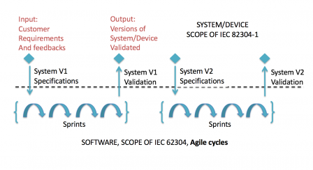 IEC_82304-1_with_agile_methods.png