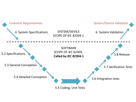 scope_of_IEC_82304-1_in_lifecycle.png