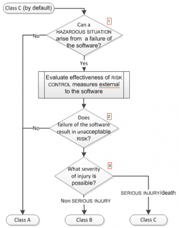 Software-Safety-Class-IEC-62304-Flowchart.png