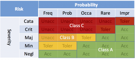 risks-matrix-and-safety-classes-IEC-62304-2015.png