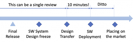 SaMD-release-design-transfer-place-market.png, May 2020