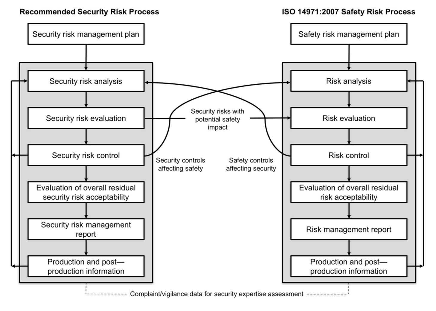 Relationships between the security risk and safety risk management processes