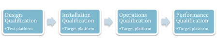 Validation of software used in production and qms part 2 for Iq oq pq validation templates